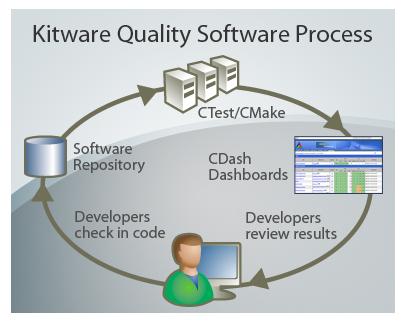 схема процесса с использованием продуктов Kitware